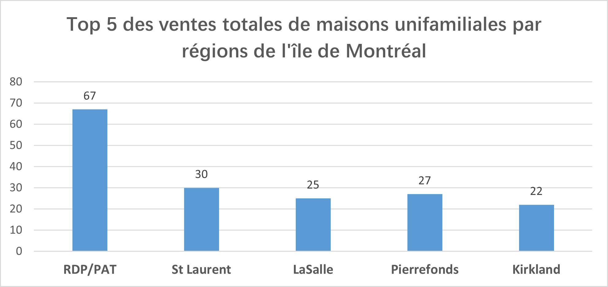 Le rapport du Marché immobilier résidentiel - Février 2021