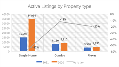 Real Estate February 2021 Report