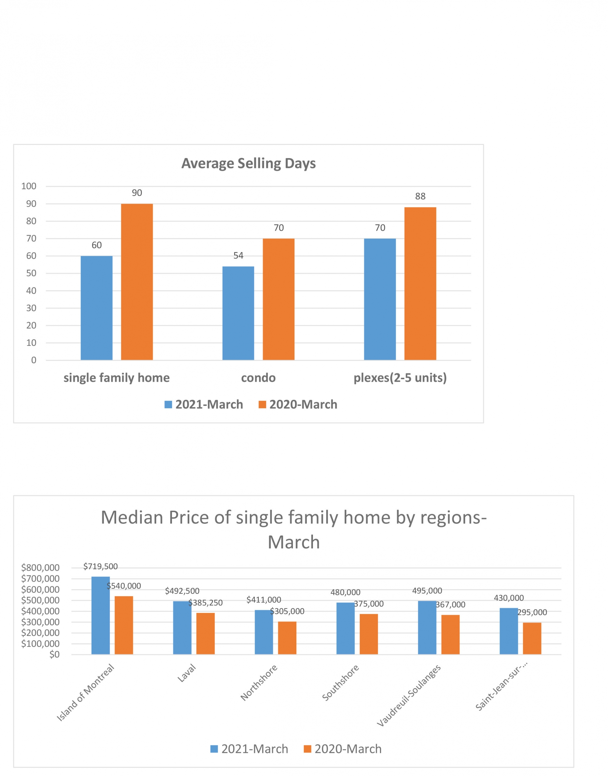 March 2021 residential real estate report