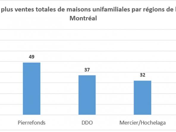 Le Rapport du Marché Immobilier Résidentiel du québec