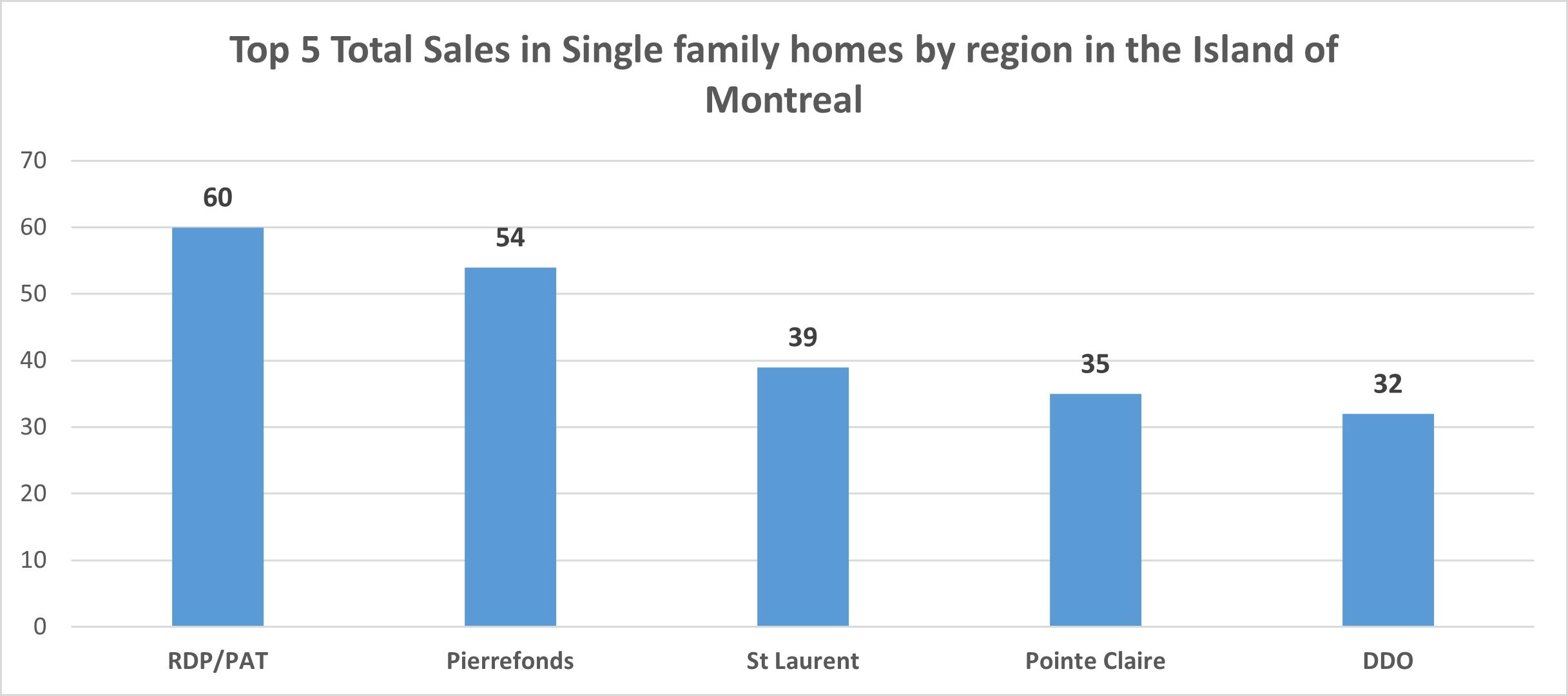 Montreal Real Estate Report April 2021