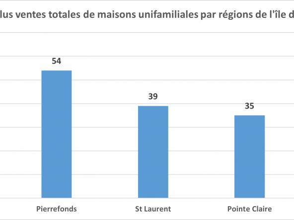 Le rapport du Marché Immobilier au Québec pour Avril 2021