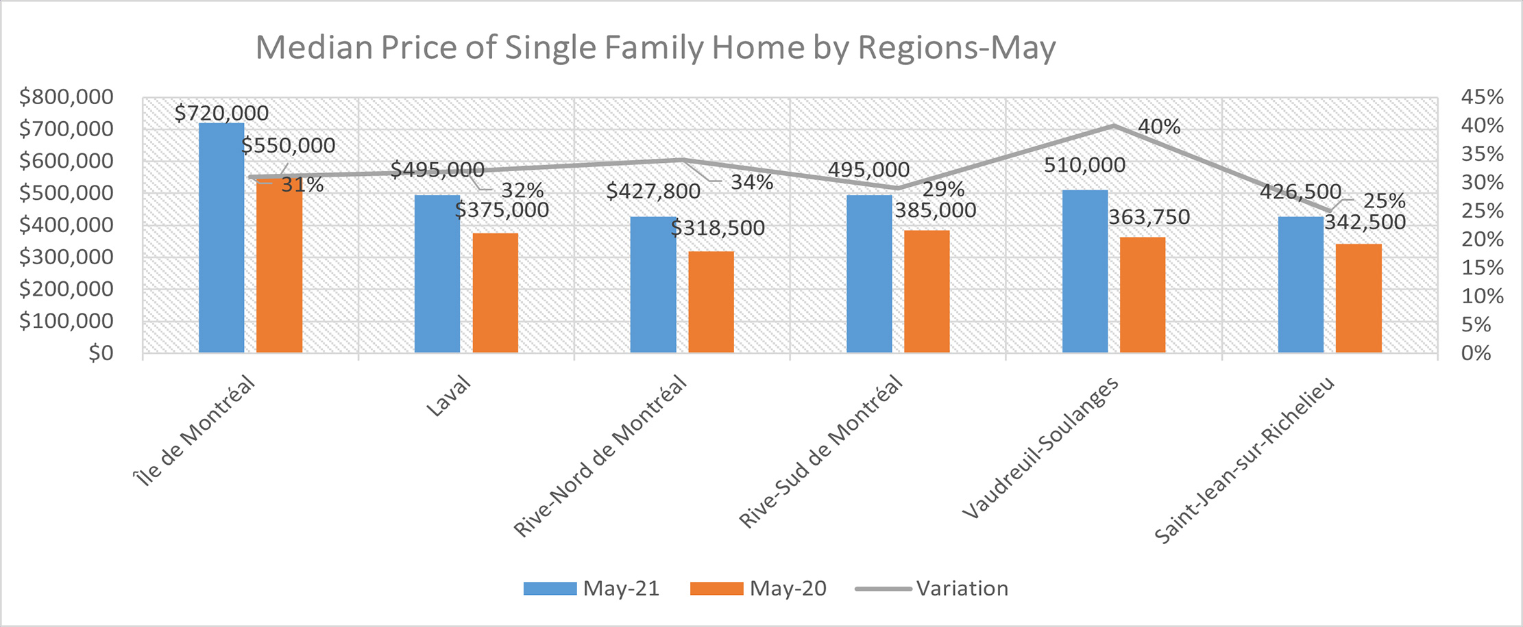 May 2021 Real Estate Report