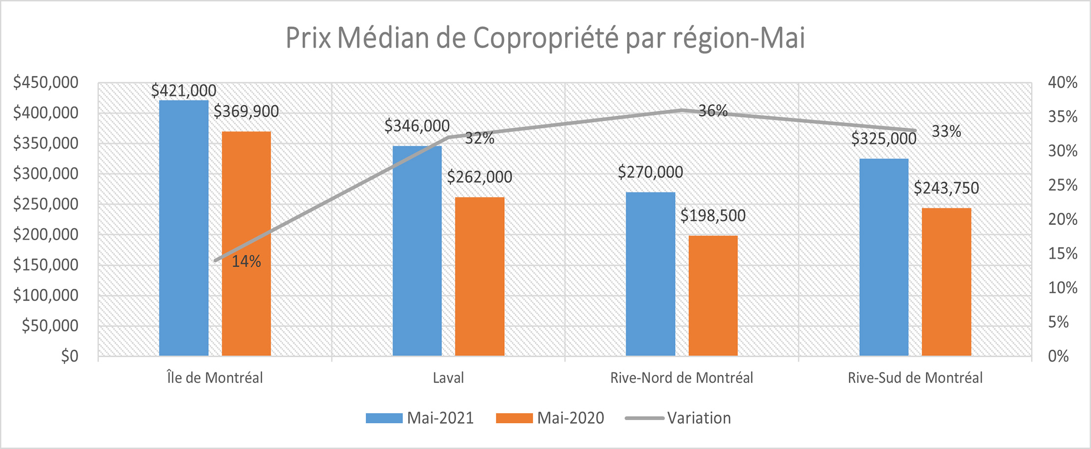 Rapport sur l'immobilier au Québec pour Mai 2021