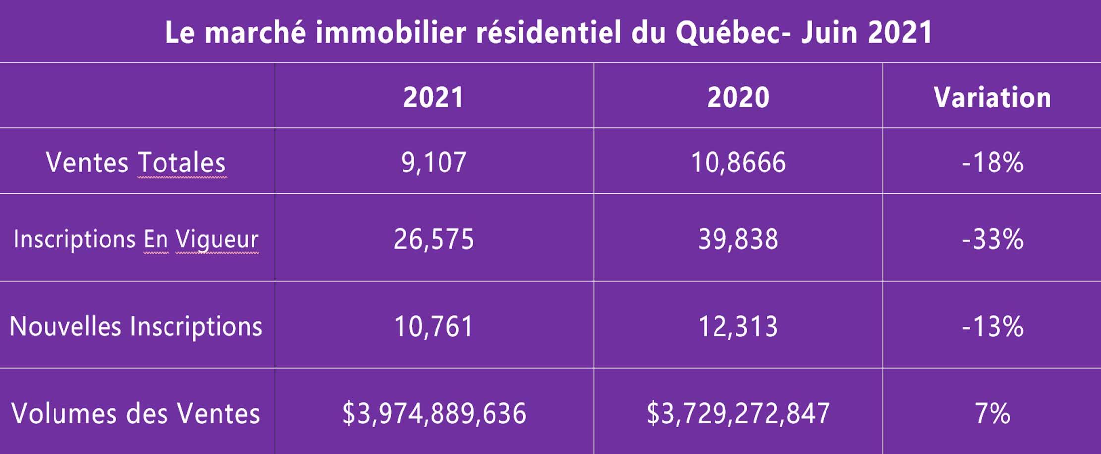 Rapport du marché immobilier du Québec juin 2021