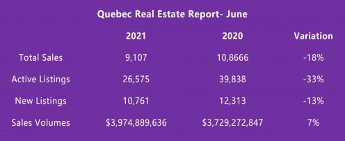 Quebec June 2021 Real Estate Report
